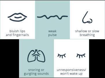 overdose-signs-graphic